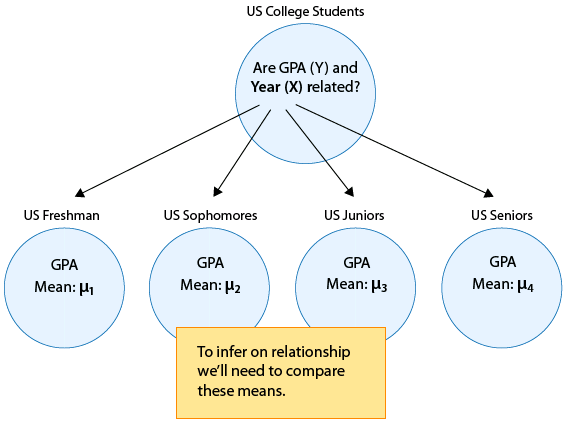 The entire population of US College Students is represented by a large circle. For this population we would like to know if GPA (Y) and Year (X) are related. This population is made of 4-sub populations. This is represented by 4 arrows from the population circle to 4 other circles. A circle exists for US Freshmen, with GPA mean μ_1. Another circle exists for US Sophomores, with GPA Mean μ_2. US Juniors has another circle with GPA Mean μ_3. The last circle is for US Seniors, with GPA Mean μ_4. To infer on relationship we'll need to compare each of these means.