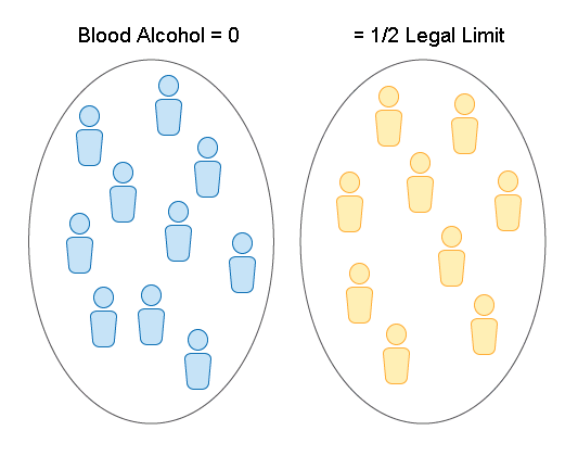 One circle has 10 drivers in it, and they have a blood alcohol content of zero. In another circle, there are 9 drivers, who have a blood alcohol content of around half the legal limit.