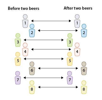 The data is generated from the 8 drivers before giving them beers, and after giving them two beers, so that the data comes from the same drivers.