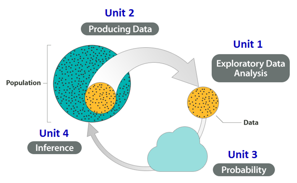 Producing Data (step 1 in the big picture) will be covered in Unit 2. Exploratory data analysis (step 2) will be covered in Unit 1. Probability (step 3) will be covered in Unit 3, and Inference (step 4) will be covered in Unit 4.