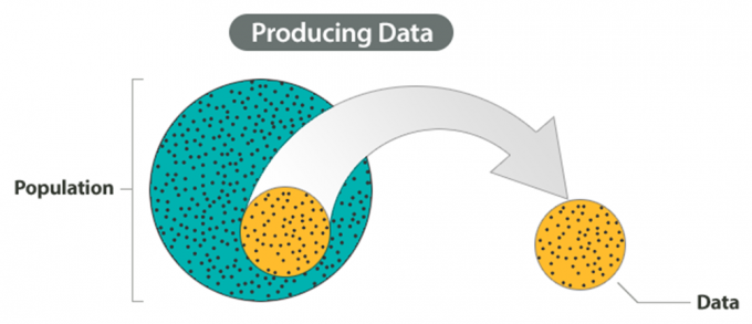 Producing data is visualized as taking a subset of the population in order to define the current sample to be used.