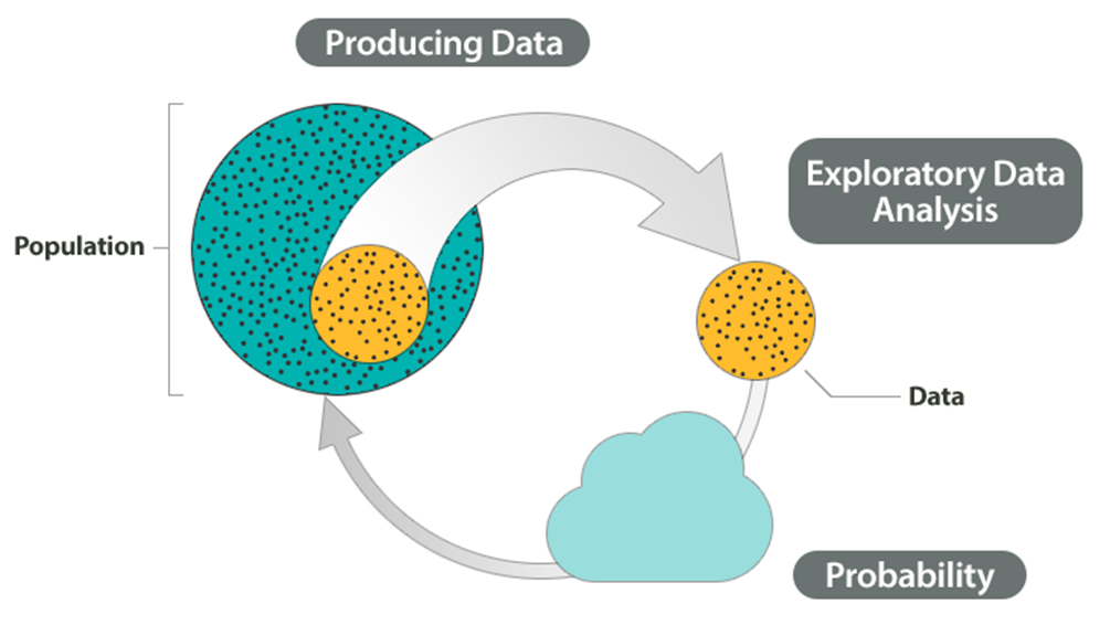 The data and summarization of the data created from data analysis are examined using probability, which is the first step in allowing us to draw conclusions about the population based on the data.
