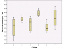 Learn By Doing – Comparing Distributions with Boxplots