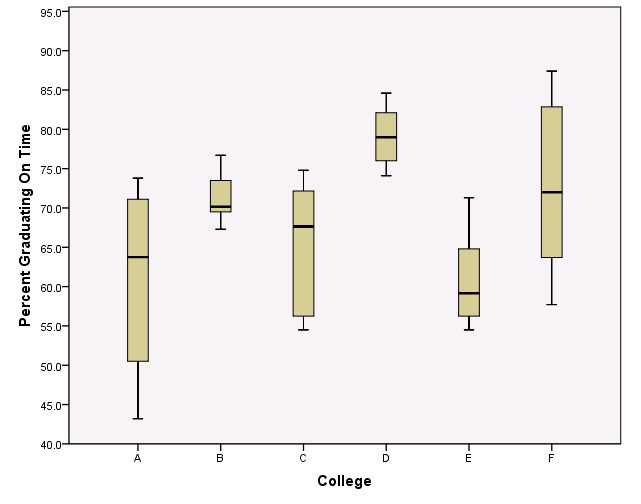 Side-by-side boxplots comparing the percent graduation for 6 colleges