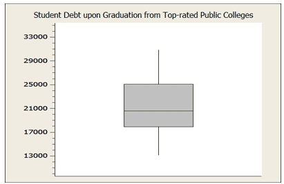 boxplot of student debt upon graduation