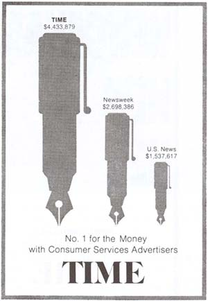 "A chart in which three items are represented by the size of a fountain pen. The chart is labeled ""No. 1 for the Money with Consumer Services Advertisers"" The smallest pen is U.S. News $1,537,617. The second smallest pen is Newsweek $2,698,386. The largest pen is TIME $4,433,879."