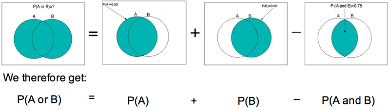 The area of both circles in the Venn diagram (counting the overlap area once) is calculated as: the area of A's circle (which includes the overlap) + the area of B's circle (which also includes the overlap) - the area of the overlap. We therefore get: P(A or B) = P(A) + P(B) - P(A and B).