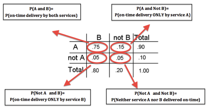 "The table has columns ""B,"" ""not B,"" and ""Total."" The rows are ""A,"" ""not A,"" and ""Total."" Here are is some information about the table, organized by cell: At the cell A,B, the value there (0.75) is P(A and B) = P(on-time delivery by both services). At the cell A,not B, the value there (0.15) is P(A and Not B) = P(on-time delivery ONLY by service A). At cell Not A and B, the value (0.05) is P(not A and B) = P(on-time delivery ONLY by service B). At cell Not A and Not B, the value (0.05) is P(not A and not B) = P(Neither service A nor B delivered on time)."