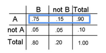 "The table's first row has been highlighted. Here is the highlighted data in ""Row, Column"" format: A, B: P(A and B) = 0.75; A, not B: P(A and not B) = 0.15; A, Total: P(A) = 0.90 = P(A and B) + P(A and not B)"