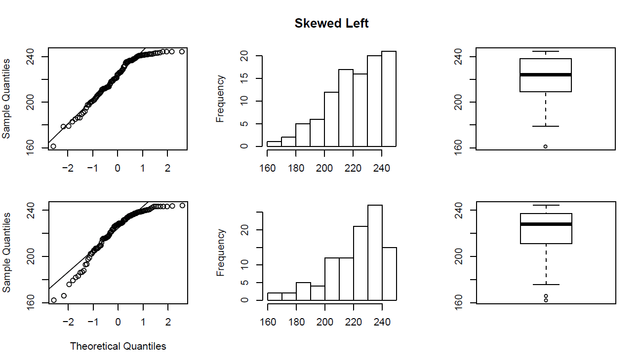 Graph1_SkewedLeft