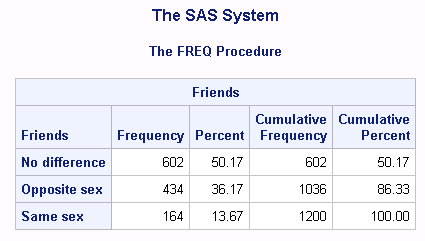 Table summarizing the variable. Columns are labeled frequency, percent, cumulative frequency, cumulative percent. The first row shows the results for no difference of 602, 50.17 602, 50.17. The second row gives results for opposite sex of 434, 36.17, 1036, 86.33. The third row gives the results for same sex of 164, 13.77, 1200, 100.