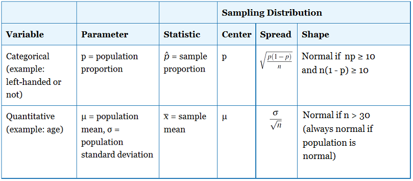 Sampling Distribution of the Sample Mean, x-bar » Biostatistics ...