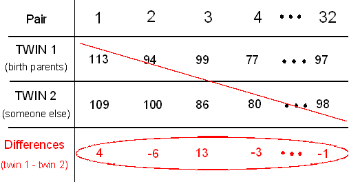 "A table with 4 rows describing each matched pair. The rows are ""Pair,"" ""TWIN 1 (raised by birth parents),"" ""TWIN 2 (someone else),"" and ""Differences (twin1 - twin2)."" We only care about the pair and its difference."