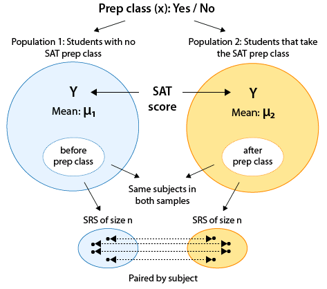 The X variable is whether a student has gone to prep class (Yes/No). From this we split the population into two populations: Population 1 which has Students with no SAT prep class, and Population 2, which has students that take the SAT prep class. Each population has its own SAT Score (Y) Mean, which is μ_1 for population 1 and μ_2 for population 2. We use the same subjects in both samples, but when we generate the SRS for population 1, we do it before the students take the prep class, and after they take the prep class we generate the SRS for population 2.