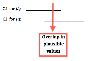 Illustrated are the confidence intervals for μ_i and μ_j on a number line. We see that they overlap, so there is an overlap in plausible values.