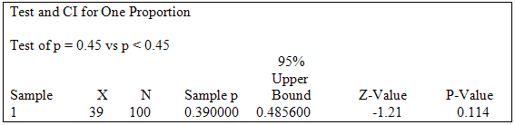 Test and CI for One Proportion. Test of p = 0.45 vs p < 0.45 Sample: 1: X = 39 N = 100 Sample p = 0.390000 95% Upper Bound = 0.485600 Z-Value = -1.21 P-Value = 0.114