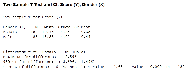 (line 1)Two-Sample T-Test and CI: Score (Y), Gender (X) (line 2) Two-sample T for Score (Y) (line 3) (column 1) Gender(X), (column 2) N, (column 3) Mean, (column 4) StDev, (column 5) SE Mean (line 4) (column 1) Female, (column 2) 150, (column 3) 10.73, (column 4) 4.25, (column 5) 0.35 (line 5) (column 1) Male, (column 2) 85, (column 3) 13.33, (column 4) 4.02, (column 5) 0.44 (line 6) Difference = mu (Female) - mu (Male) (line 7) Estimate for difference: -2.596 (line 8) 95% CI for difference: (-3.696, -1.496) (line 9) T-Test of difference = 0 (vs not =): T-Value = -4.66 P-Value = 0.000 DF = 182